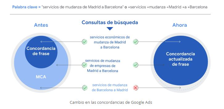 unificación de concordancia en Google Ads Tictac Soluciones marketing Valladolid